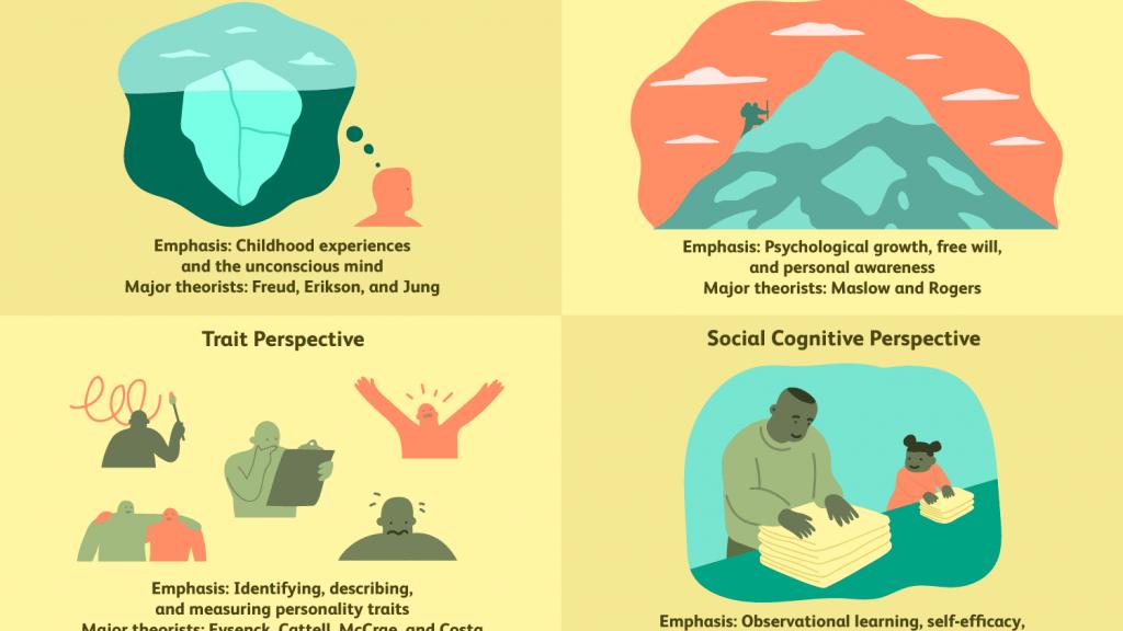 theory of personality development 1